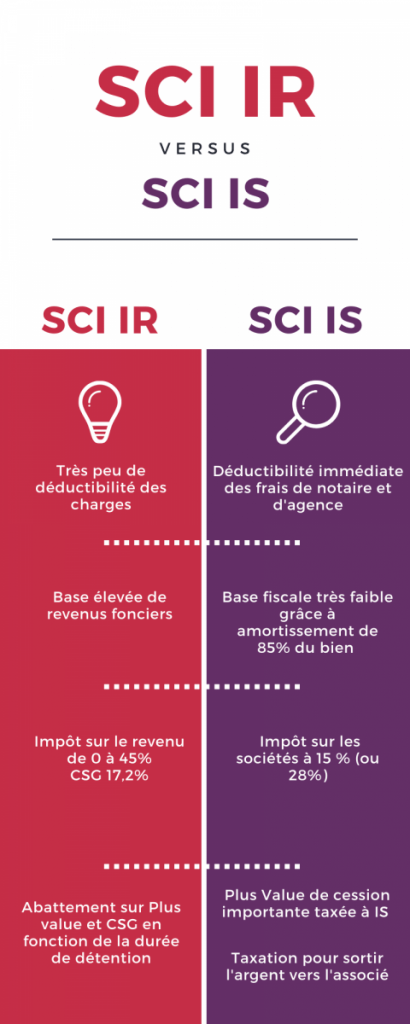 infographie dessin sci ir ou is